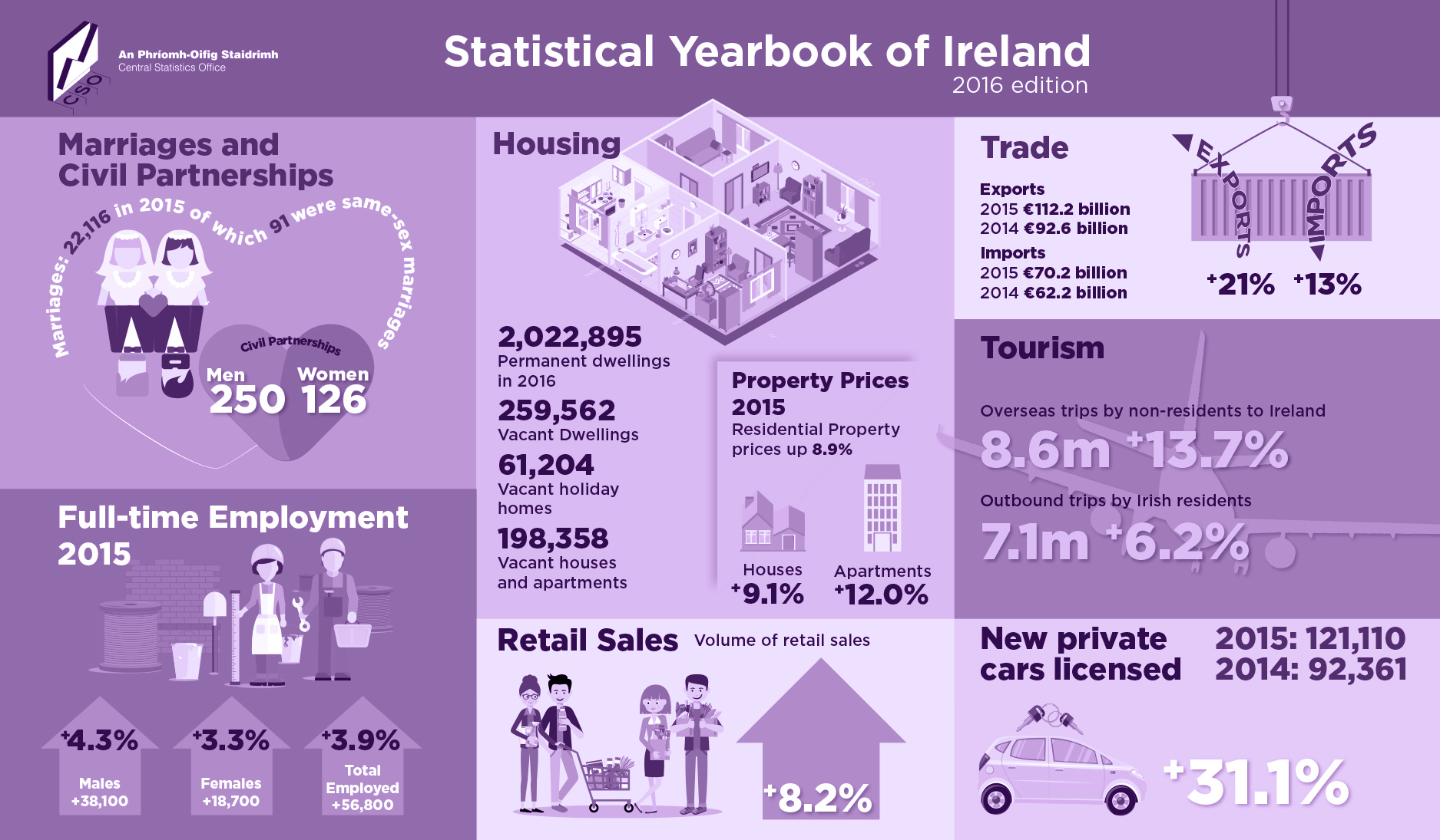 Infographics 2016 Irish Stats